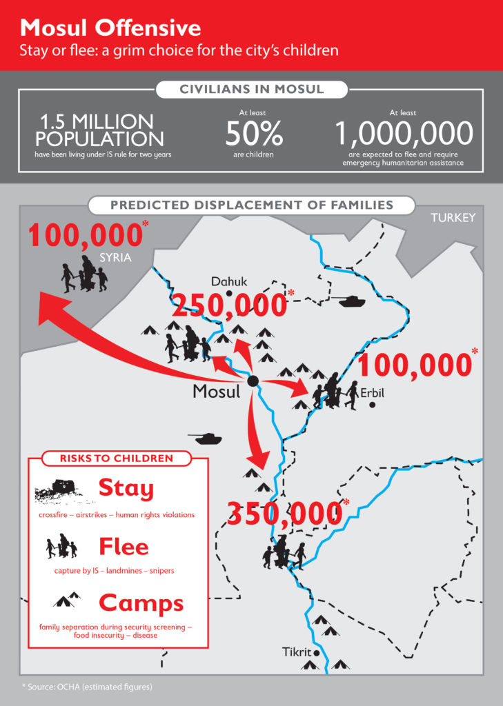 Graphic showing the desperate situation for the residents of Mosul as the offensive begins.